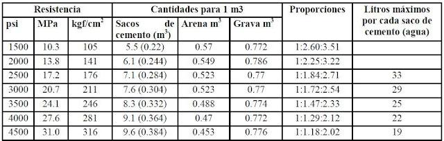 tabla de dosificacion de concreto