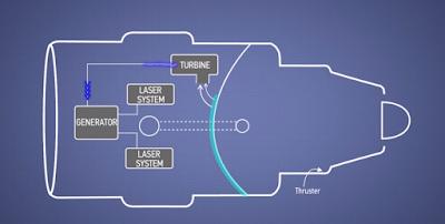 Motor a reacció impulsat per làser i explosions nuclears