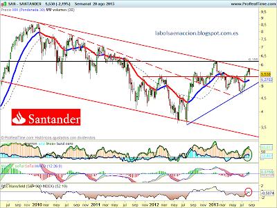 Banco Santander análisis tecnico SAN