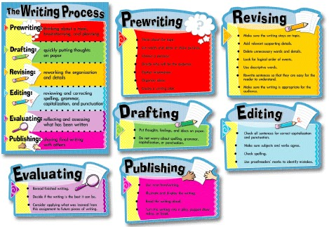 writing process pocket chart Starting writers workshop mini lessons add all of these to the anchor chart model for students rereading yesterday's story tell students i want any drafts of pieces going through the writing process in the left pocket.
