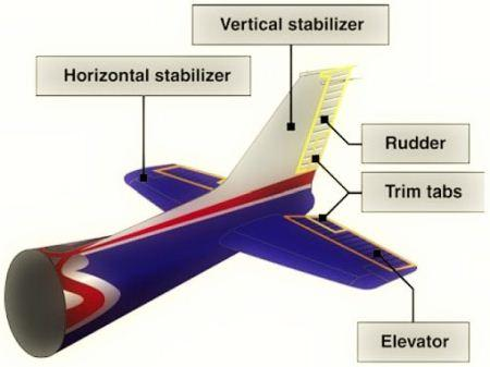 Komponen tail, rudder, rear fuselage