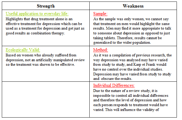 a2 psychology revision  biological treatment for depression