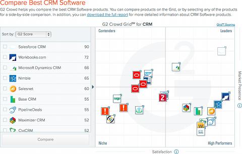 Comparaison des solutions de CRM