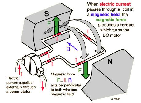 Ac Motor Speed Picture Ac Motor Operation Principle