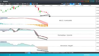 Analyse technique du cours de bourse de Parrot demandée par le forum Boursorama!