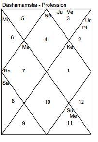 Photography Profession D 10 Dasamsa likewise Photography Profession D 10 Dasamsa further Yellow Gold Citrine 23 Carat 18807 in addition Vastu Corner Extend Or Cut Off additionally Vastu Shastr Ancient Indian Hindu. on vastu for fame