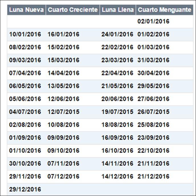 Asociaci n astron mica de cartagena efem rides for Fase lunar octubre 2016