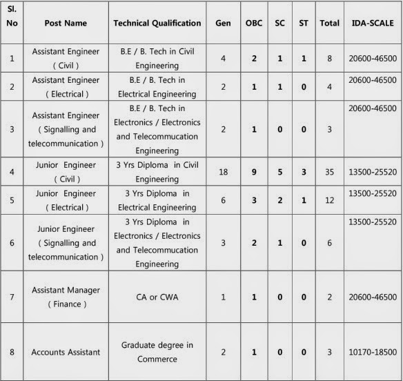 Lucknow Metro Rail Corporation Recruitment 2015 |Eligibility |Notification |73 Post |Last Date-28 June 2015