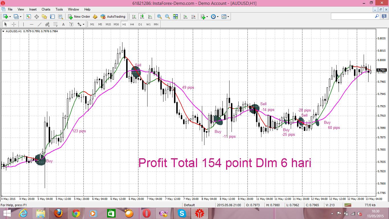 Forex trading 8 hour charts dubai
