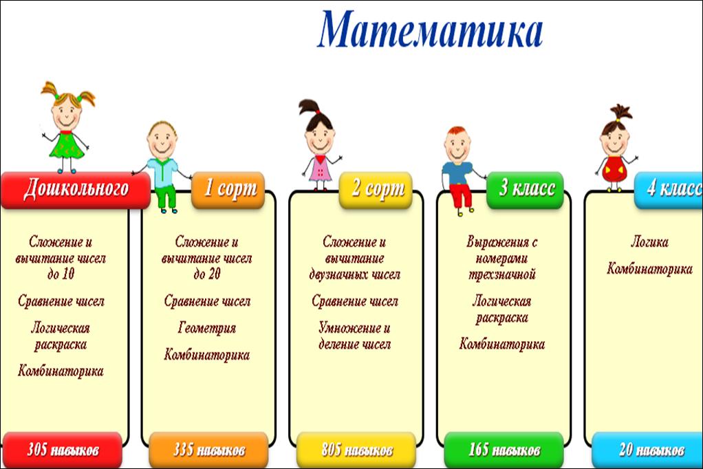 Математическая подготовка для дошкольников и школьников