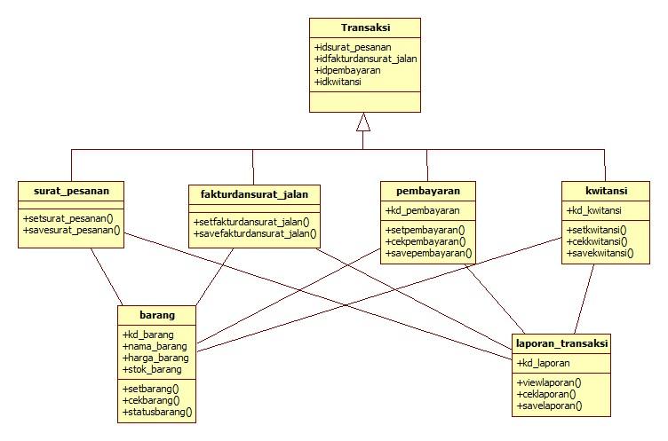 Mutiara falah 2013 berikut adalah class diagram yang sudah saya buat berdasarkan study kasus yang ada ccuart Gallery