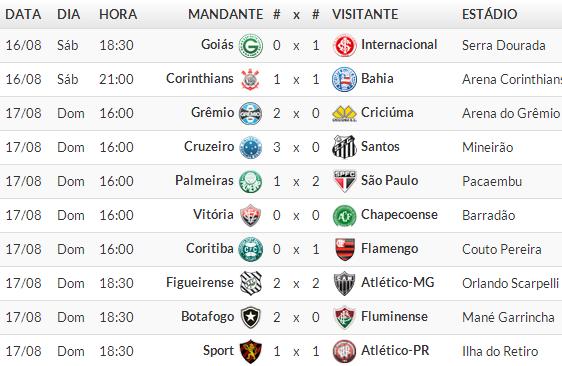 Jogos Campeonato brasileiro Série A 2014 /  15° Rodada 2014