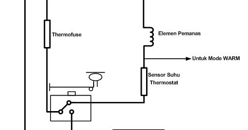 project mikrokontroler  blok diagram  flowchart dan program