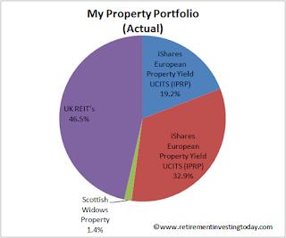 RIT Property Portfolio
