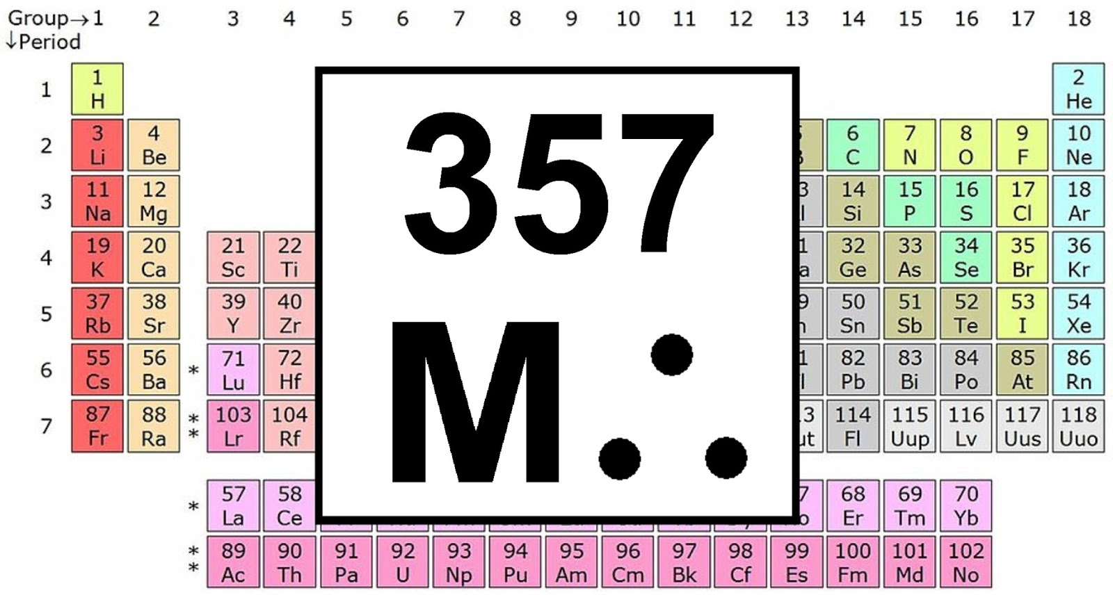 Building Builders Densest Element Added To Periodic Table