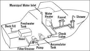 tmc marine toilet installation instructions