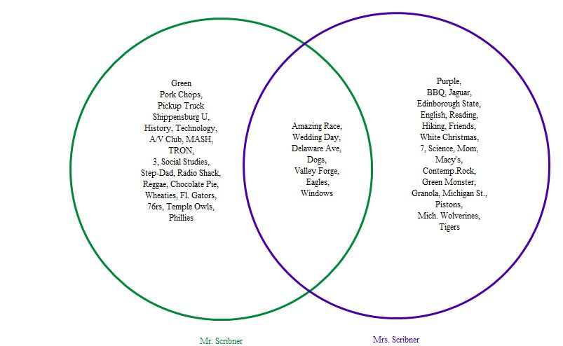 Collegium Charter School Technology Blog Inspiration 89 Venn Diagram