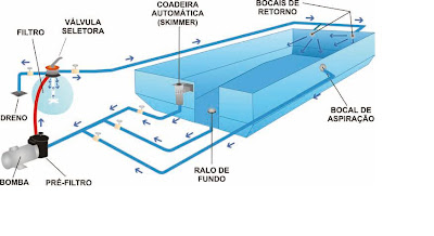 Piscinas for Sistema ultravioleta para piscinas