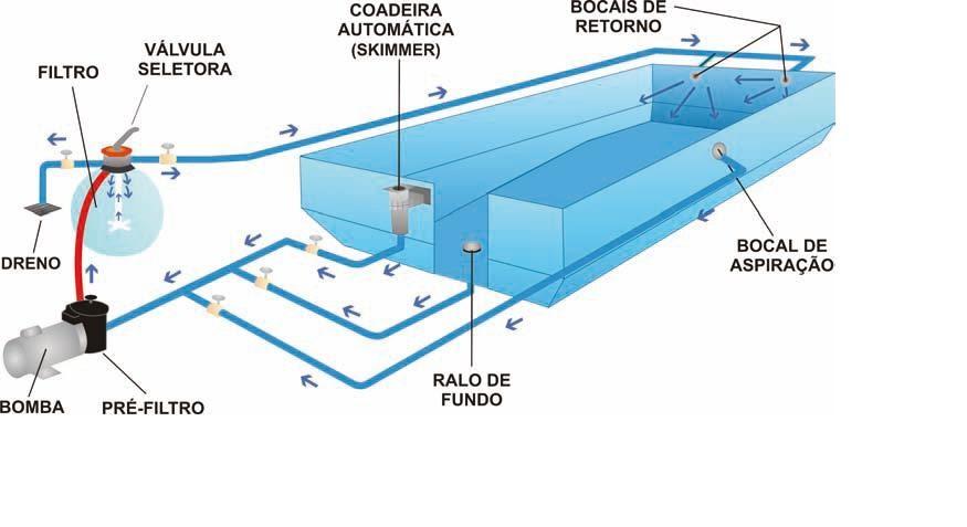 piscinas sistema de filtra o e lipeza