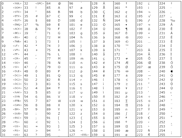 Pin ascii tabelle 1 on pinterest for Ascii table c