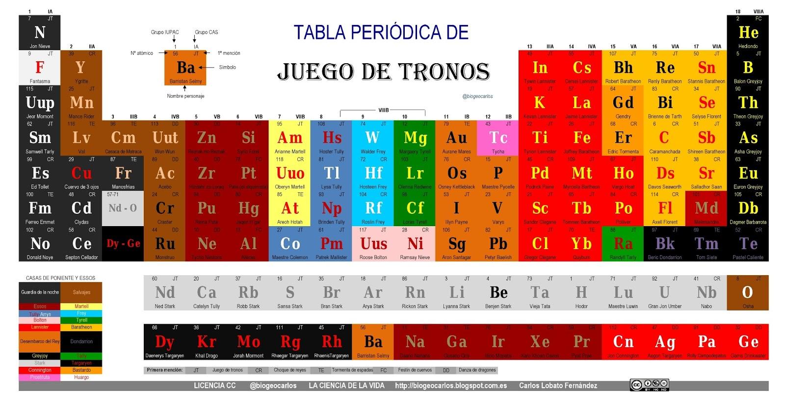La ciencia de la vida la tabla peridica de juego de tronos tabla peridica de juego de tronos ii pincha en la imagen para ampliarla urtaz Image collections
