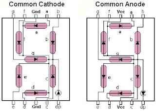 7Segmen Konfigurasi CA-CC