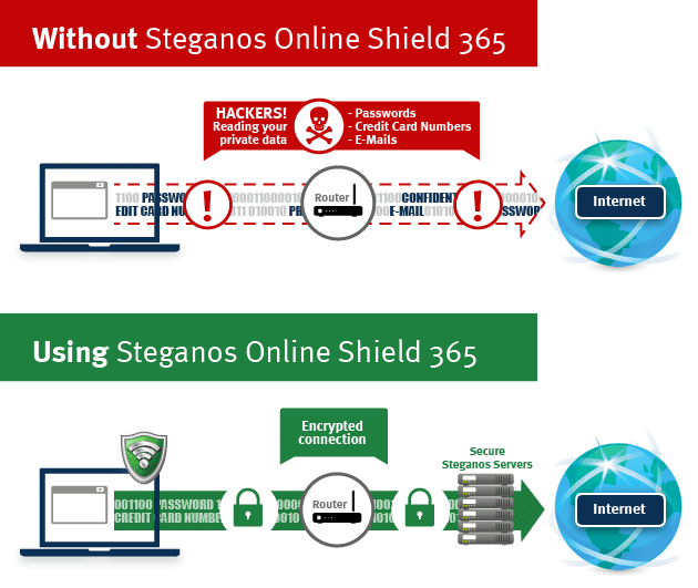 Download Steganos Online Shield 365 Gratis 1 Tahun Lisensi Key