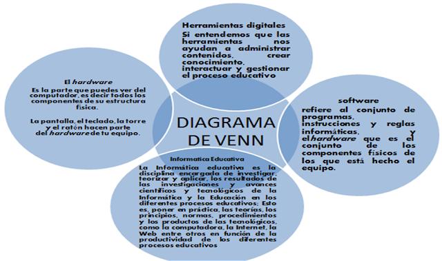 Archivos de informatica diagrama de venn software hardware informatica educativa herramientas digitales ccuart Image collections