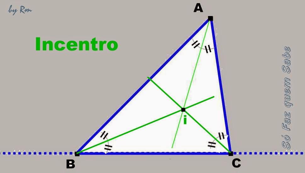 As três bissetrizes do triângulo gerando o incentro, centro da circunferência inscrita
