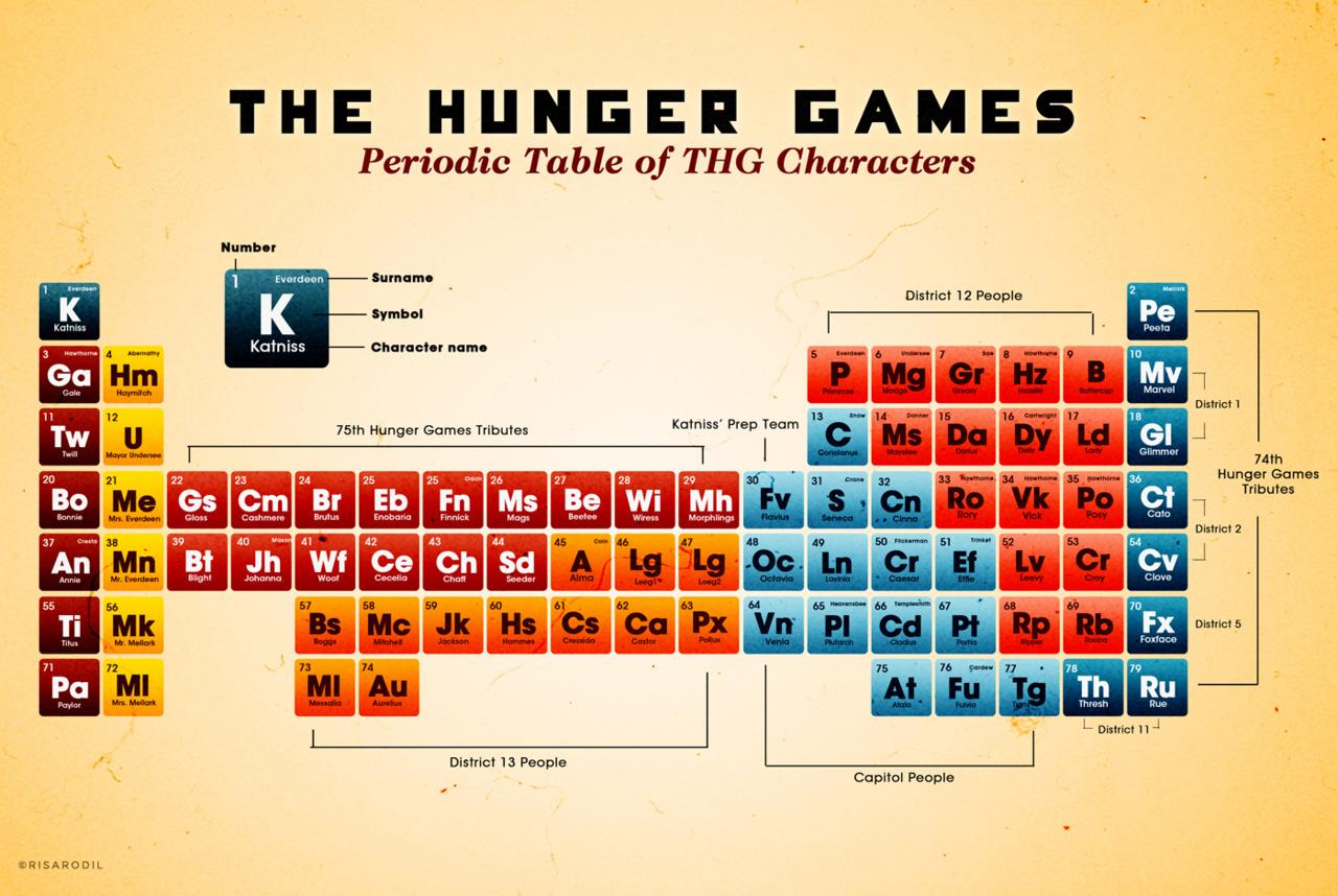 As lo ve peeta en los juegos del hambre tabla peridica de ljdh os dejo una foto de la tabla peridica versin los juegos del hambre a mi me ha encantado si tuviera que aprendrmela no tendra problemas jaja xd urtaz Images