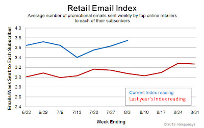 Click to view the Aug. 3, 2012 Retail Email Index larger