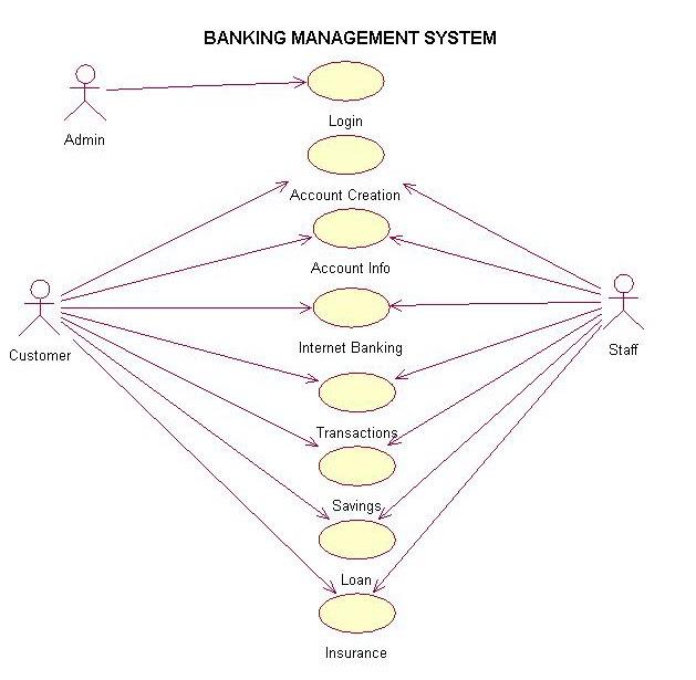use case diagram of banking management system it professionals - Er Diagram For Online Banking System