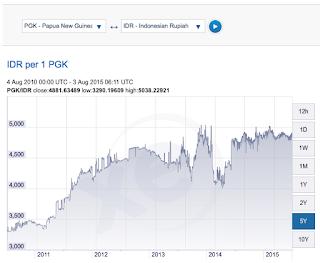 rupiah vs mata uang papua nugini