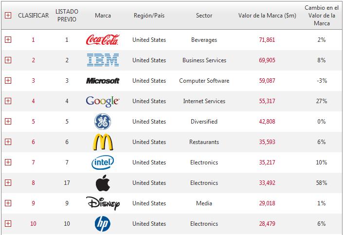 Top 10: marcas mas valiosas