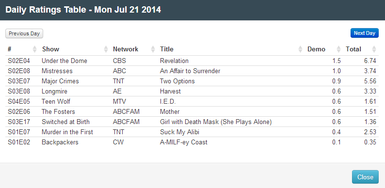 Final Adjusted TV Ratings for Monday 21st July 2014
