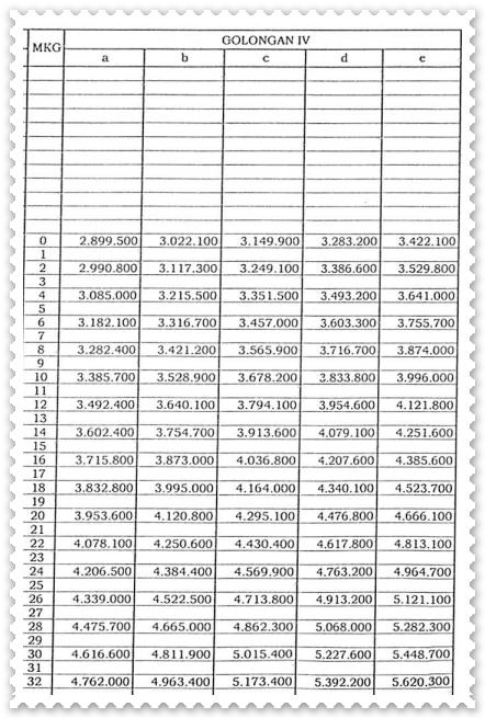 Daftar Gaji Pokok PNS 2015 Golongan IV
