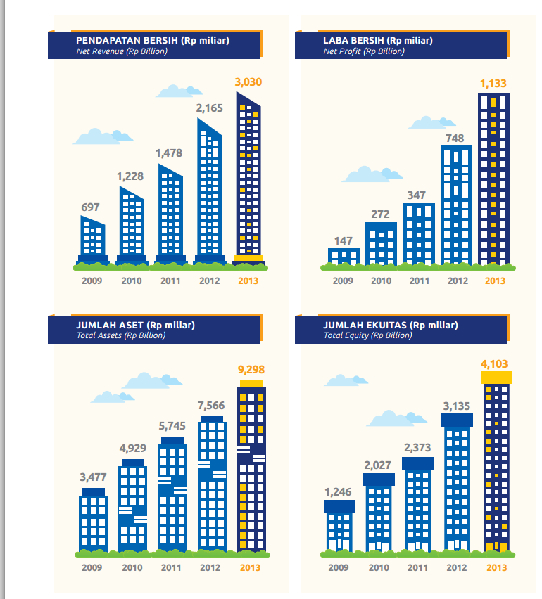 Analisa saham sektor properti