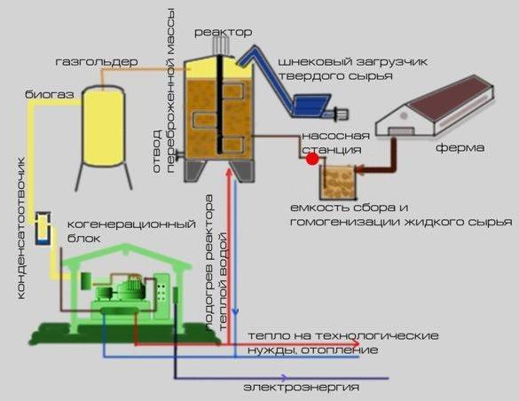 Установка биогаза своими руками 92