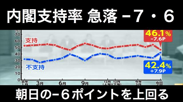 FNN内閣支持率6月