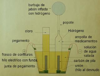 Materiales for Cocina con hidrogeno