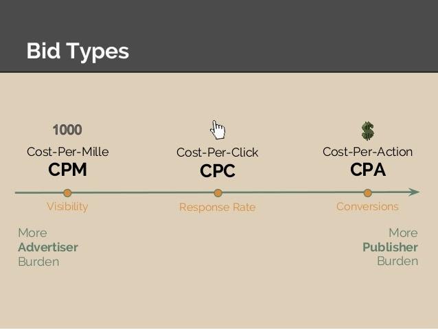 CPM Rates