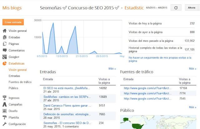 Estadísticas de las visitas del blog