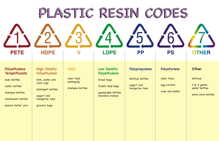 Refresh Your Life The Meaning Of Symbol On Plastic Bottles