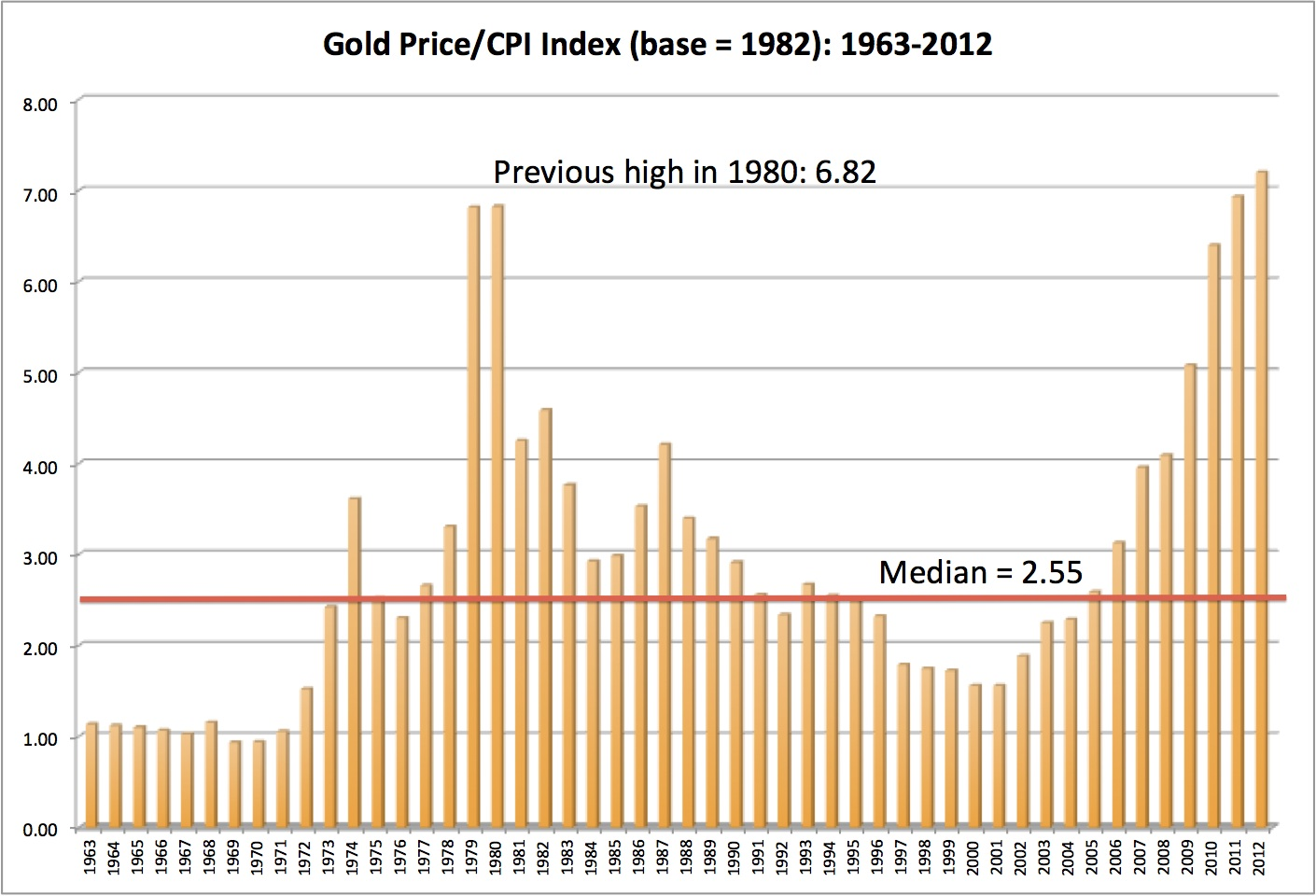 Musings on markets the golden rule thoughts on gold as an investment at the year end price in december 2012 gold prices were at an all time high relative to the cpi updating the gold price to 13822oz the price on april buycottarizona Images