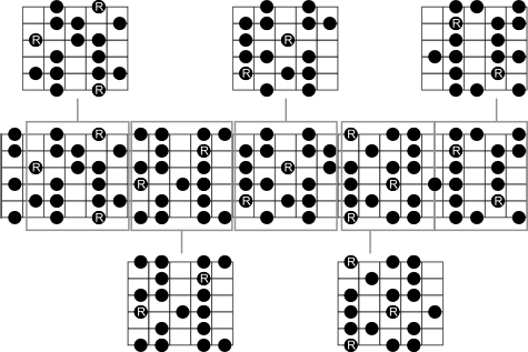 Music Visualized Half Diminished Scale