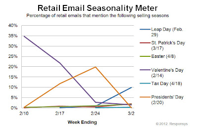Click to view the Mar. 2, 2012 Retail Email Seasonality Meter larger