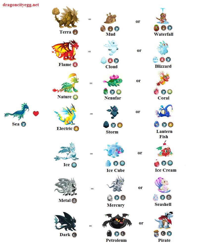 sea dragon city breeding chart guide
