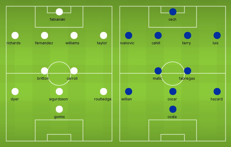 Possible Line-ups Swansea City vs Chelsea