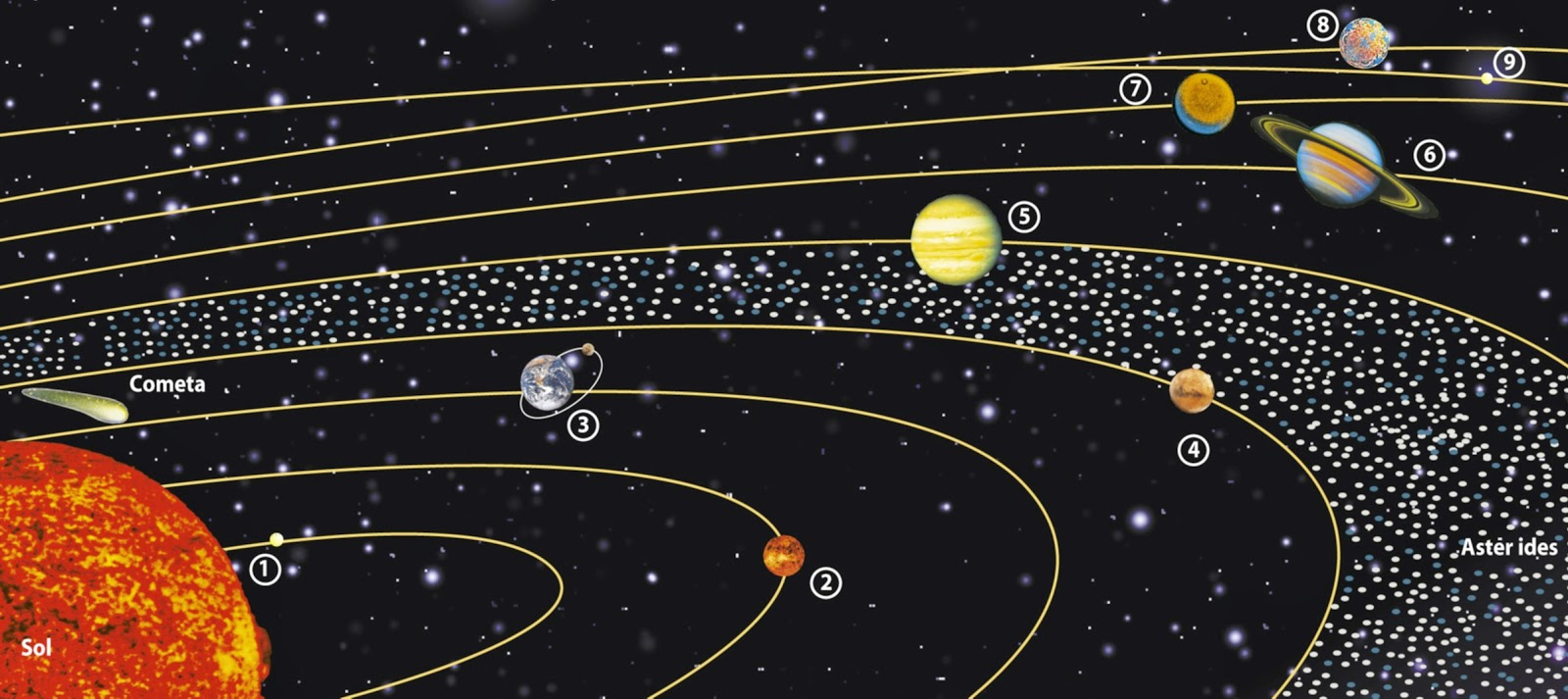 Image Result For A Solar System