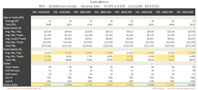 Iron Condor Trade Metrics RUT 59 DTE 20 Delta Risk:Reward Exits